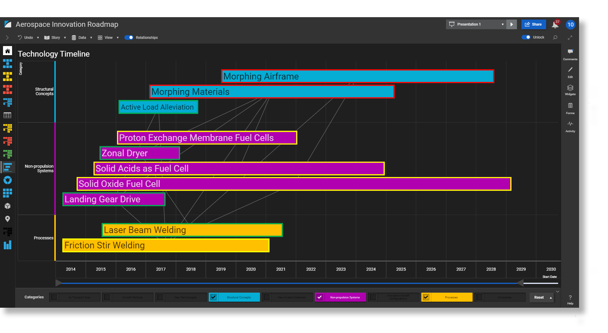 Technology Timeline with Relationships and Status